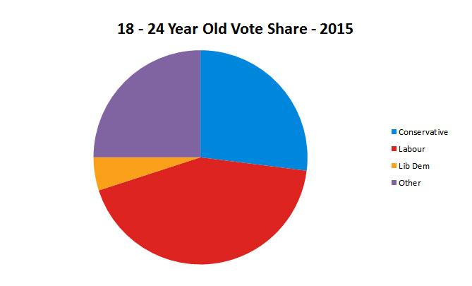 pie chart politics